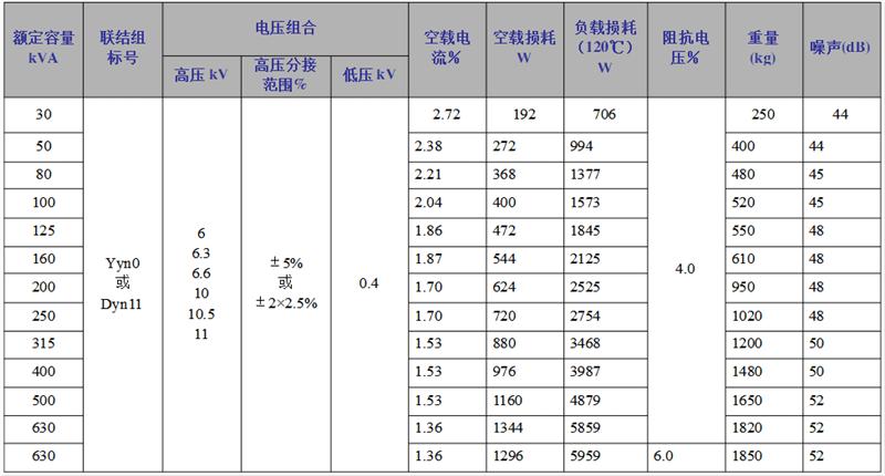scb10树脂绝缘广东广东广东干式变压器性能参数.png